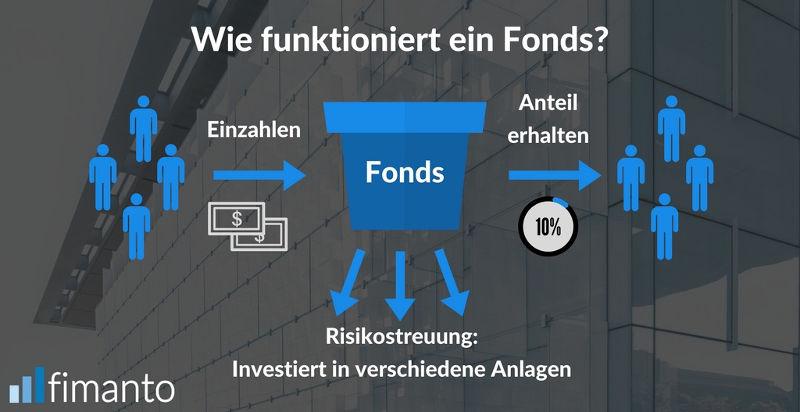 Invesmtent-Tipps Diversifizieren Wie funktioniert ein Fonds