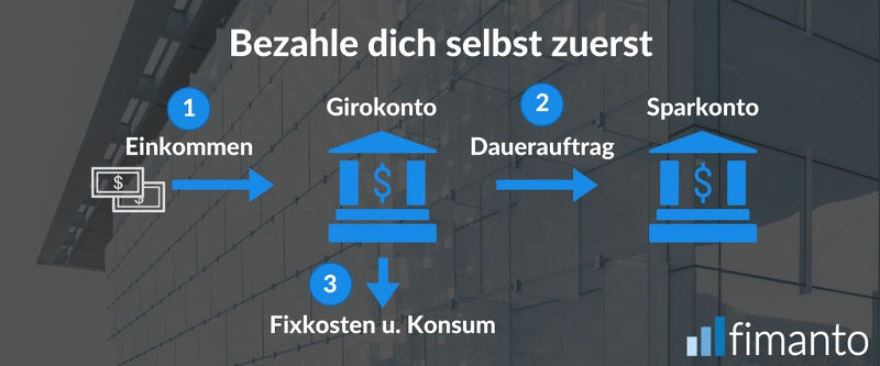 Investment-Tipps - Bezahle dich Selbst zuerst Fimanto
