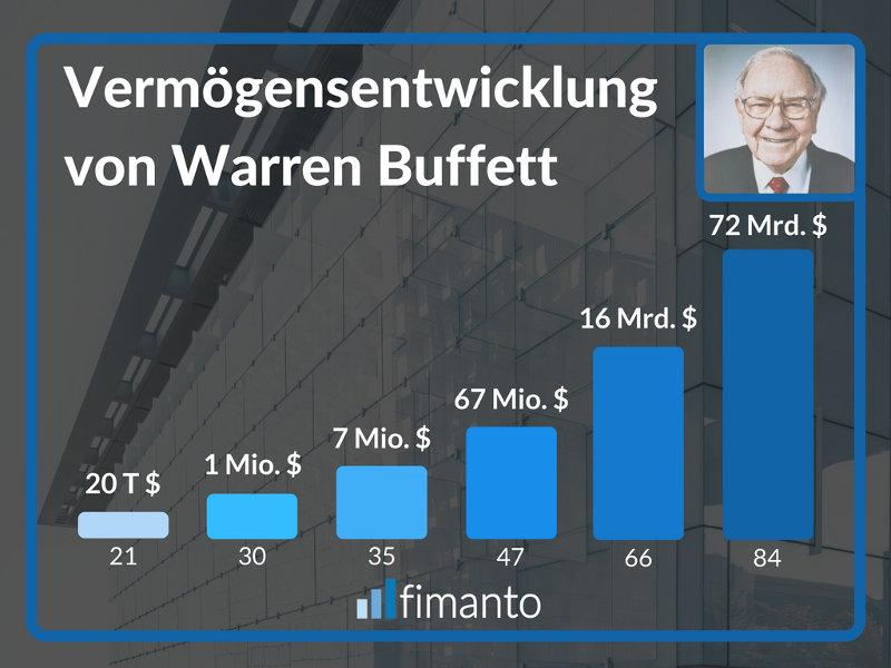 Vermögensentwicklung von Warren Buffett fimanto