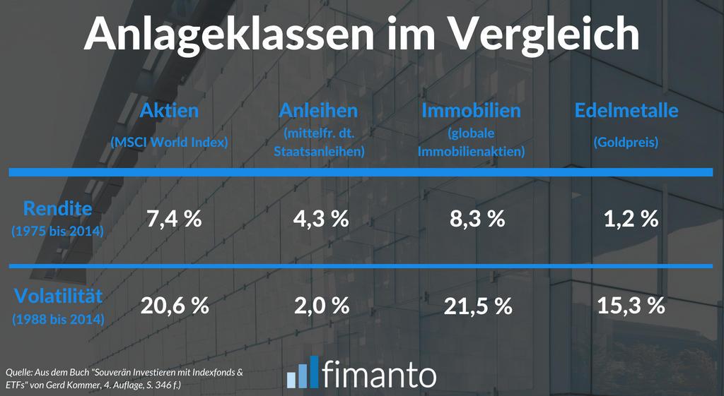 ETF-Portfolio Anlageklassen im Vergleich