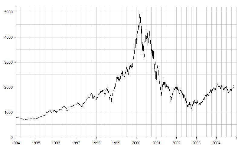 Dotcom-Blase Internetblase Internetboom 1995 2000 Verlauf NASDAQ