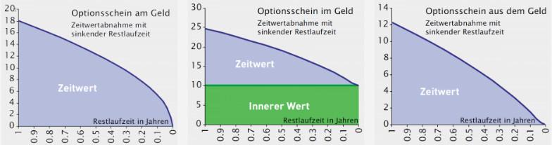 Preis von Optionsscheinen eines Optionsscheins